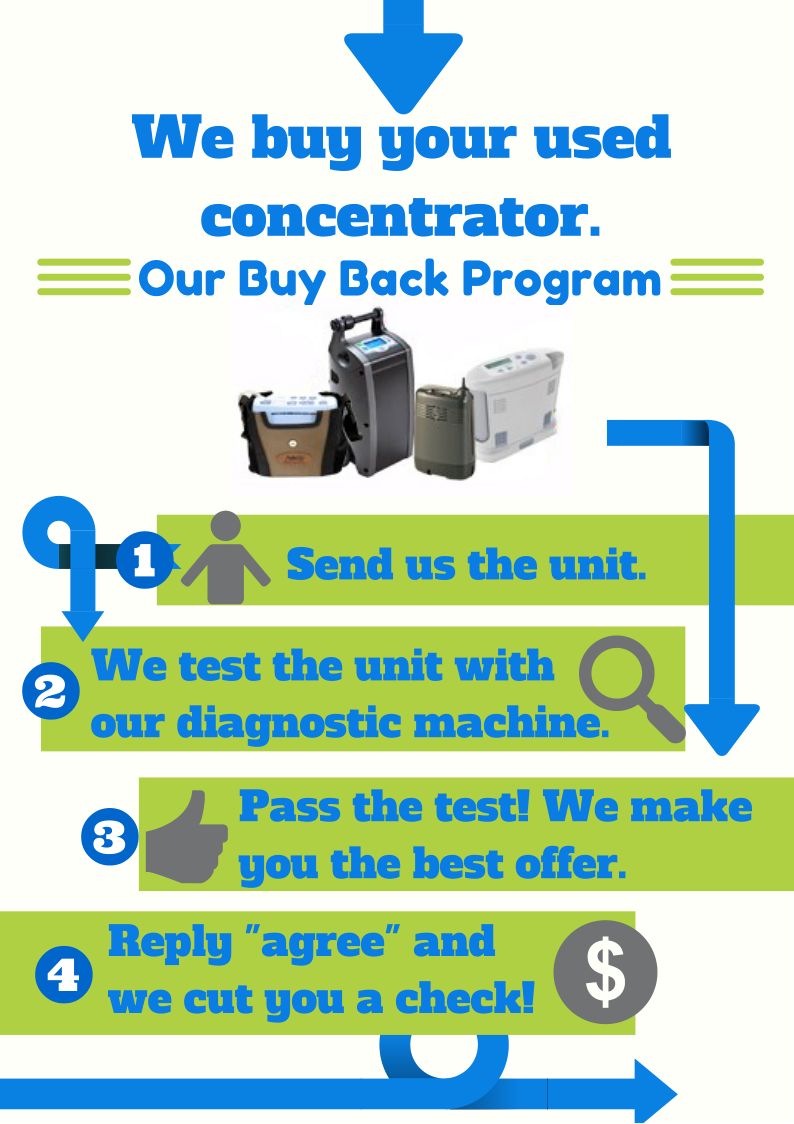 We-will-buy-your-used-concentrator.