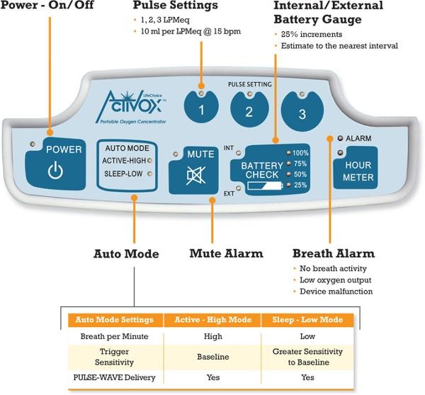 Lifechoice Activox Pro Control Panel