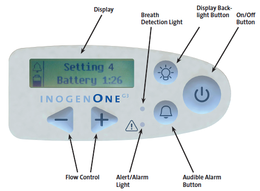 Inogen_One_G3_Control_Panel.png