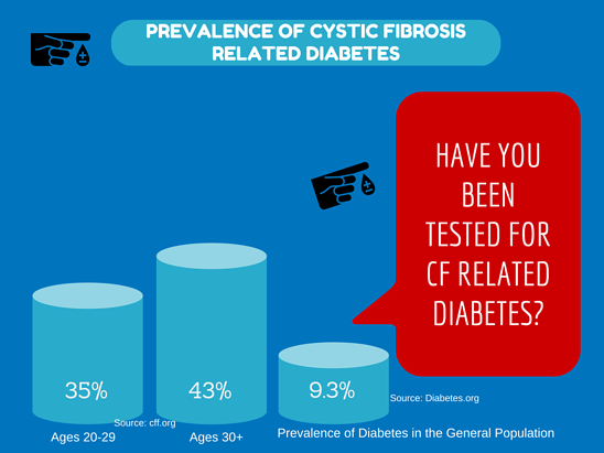 PrevalenceofCysticFibrosisRelated