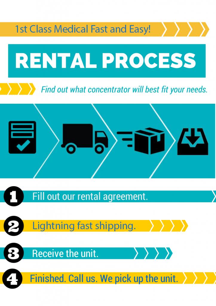 1st_Class_Rental_Process.png