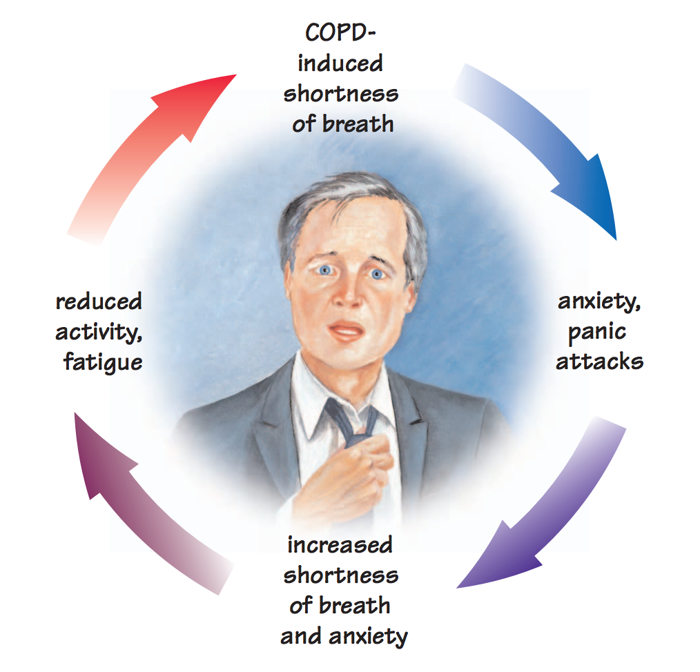 anxiety-breathlessness-cycle.png