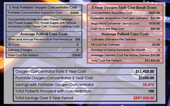 Insurance, Medicare and Portable Oxygen Concentrators