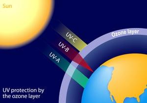 Ozone and UV rays
