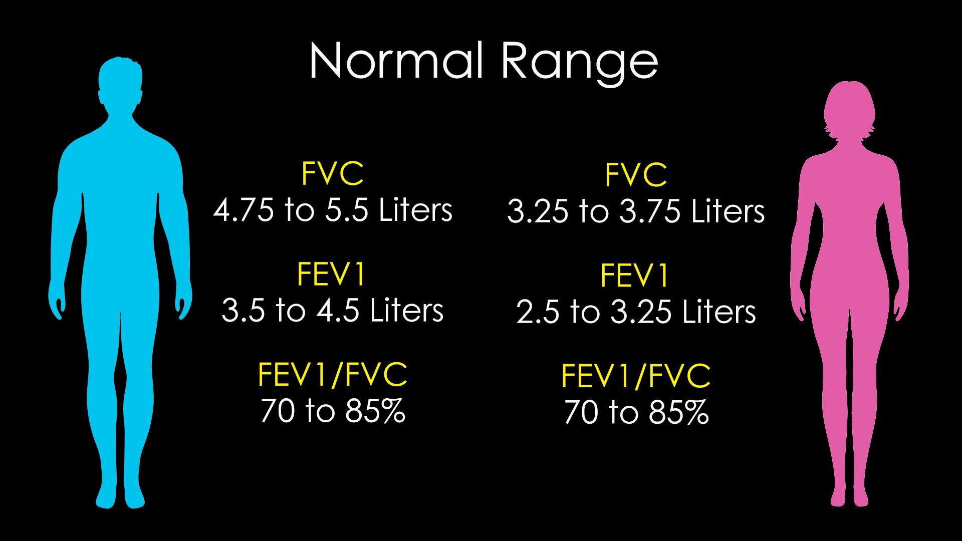 normal ranges