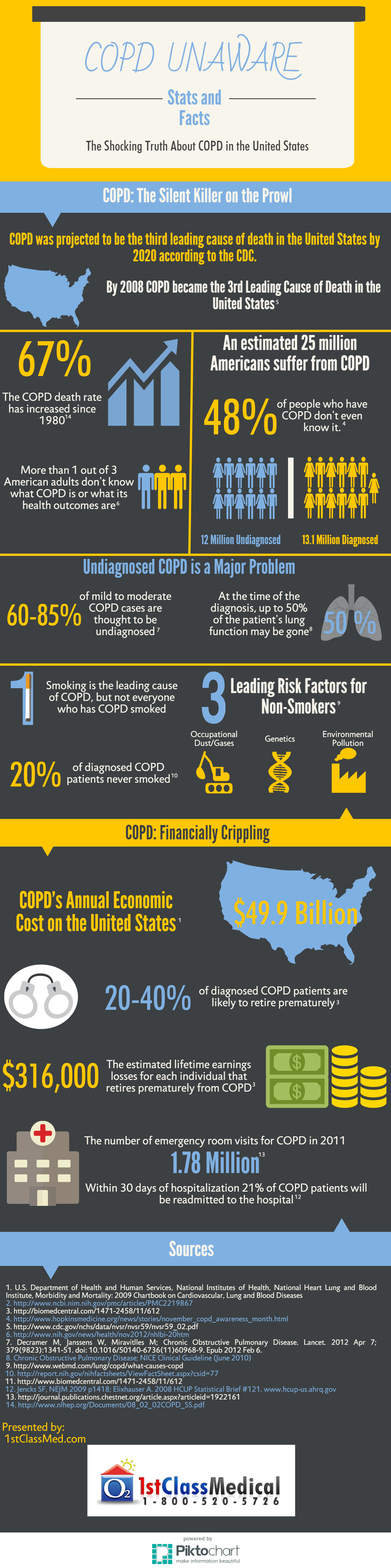 COPD Unaware Infographic